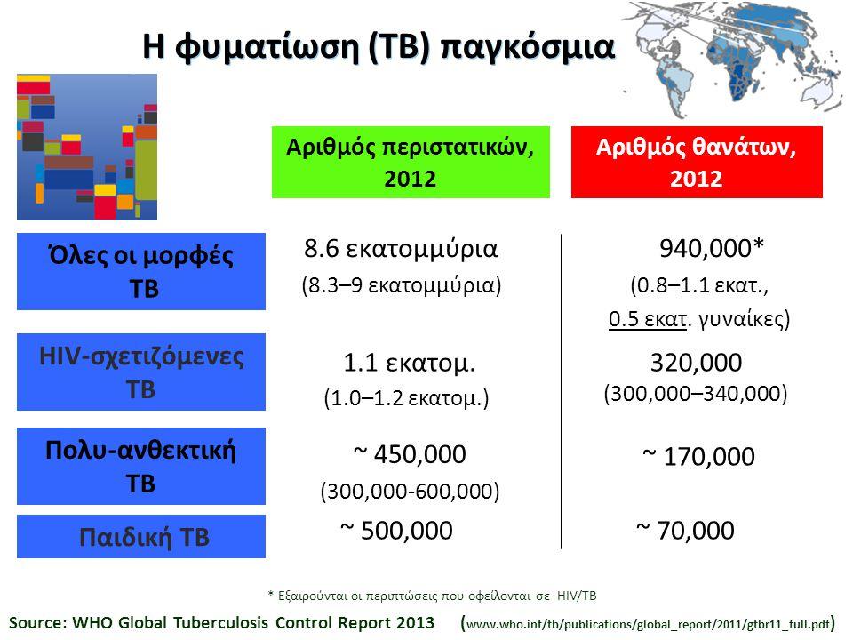 Η φυματίωση (ΤΒ) παγκόσμια