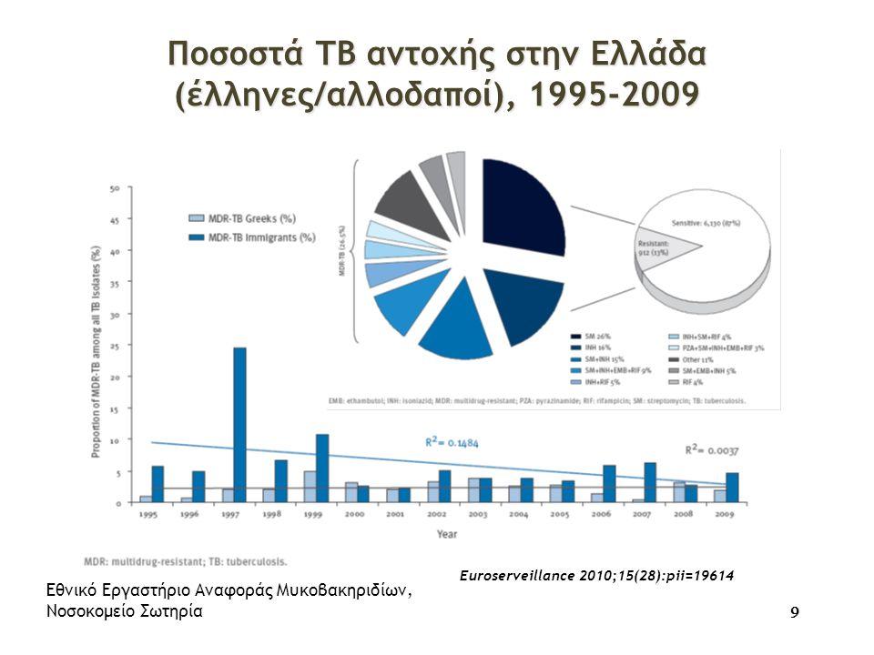 Ποσοστά ΤΒ αντοχής στην Ελλάδα (έλληνες/αλλοδαποί), 1995-2009