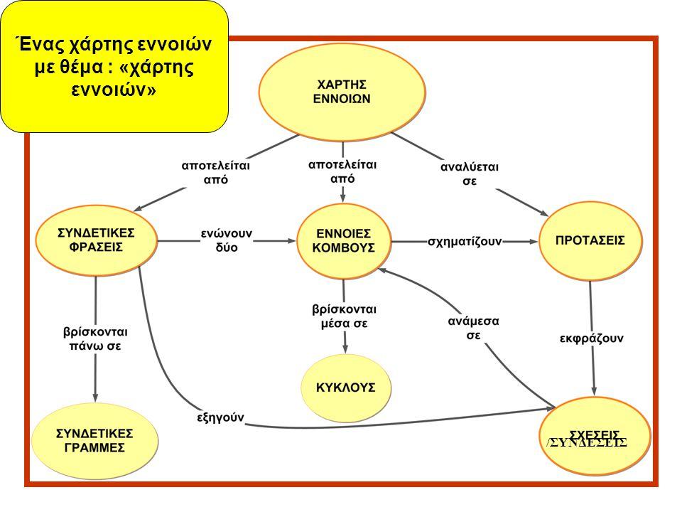 Ένας χάρτης εννοιών με θέμα : «χάρτης εννοιών»