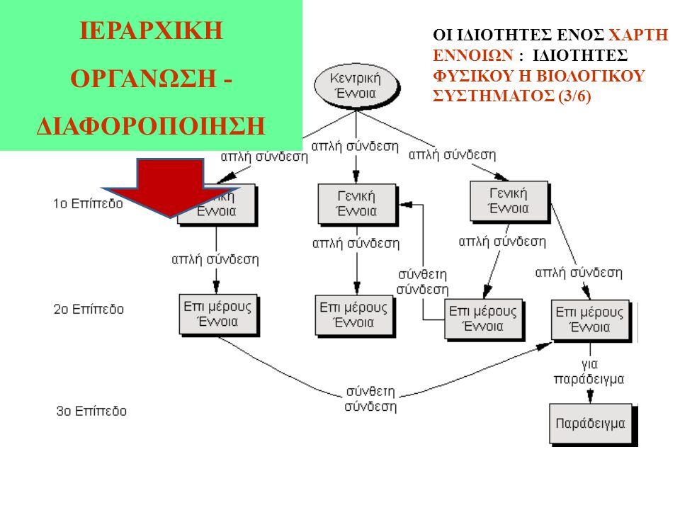 ΙΕΡΑΡΧΙΚΗ ΟΡΓΑΝΩΣΗ - ΔΙΑΦΟΡΟΠΟΙΗΣΗ