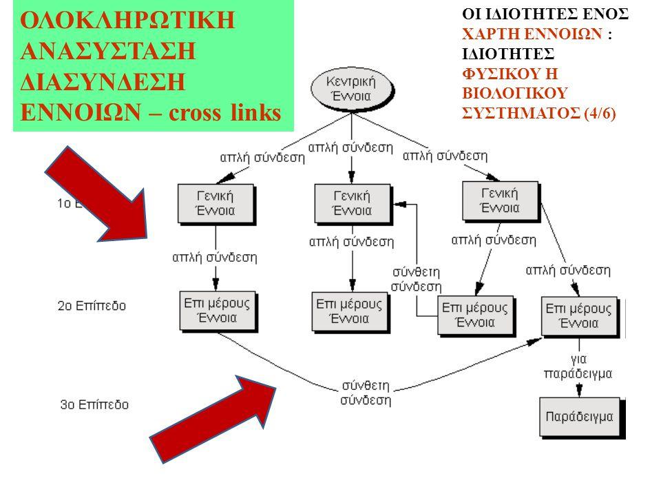 ΟΛΟΚΛΗΡΩΤΙΚΗ ΑΝΑΣΥΣΤΑΣΗ ΔΙΑΣΥΝΔΕΣΗ ΕΝΝΟΙΩΝ – cross links