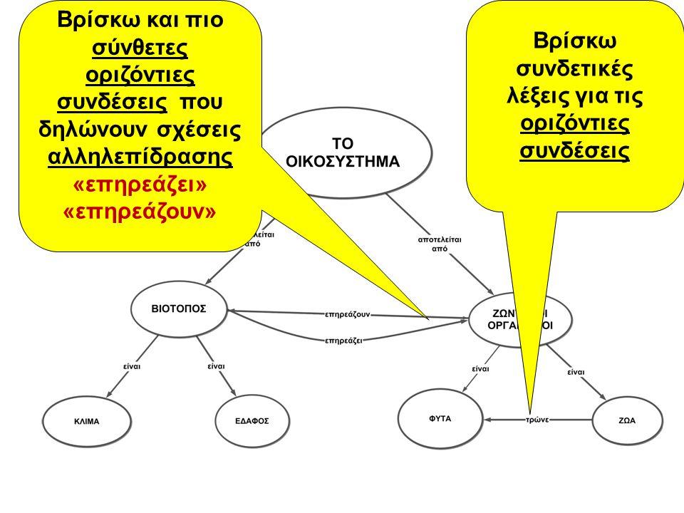 Βρίσκω συνδετικές λέξεις για τις οριζόντιες συνδέσεις