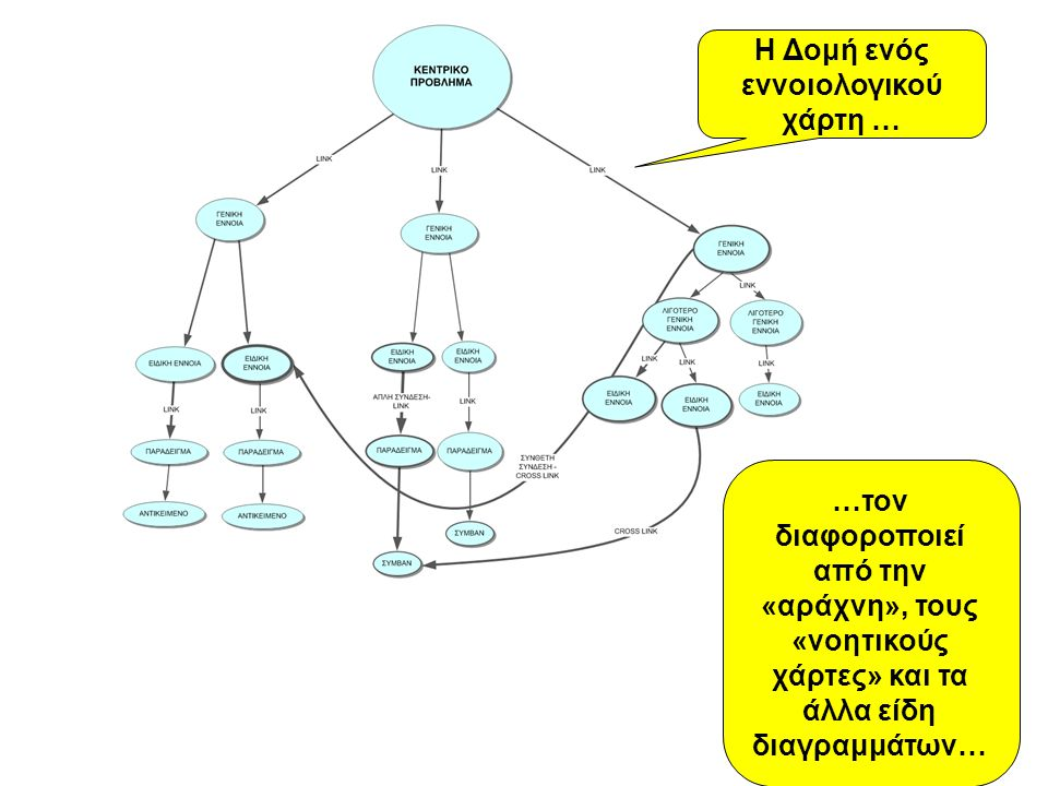 Η Δομή ενός εννοιολογικού χάρτη …