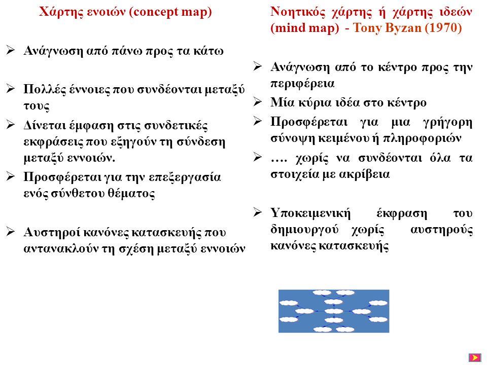 Χάρτης ενοιών (concept map)