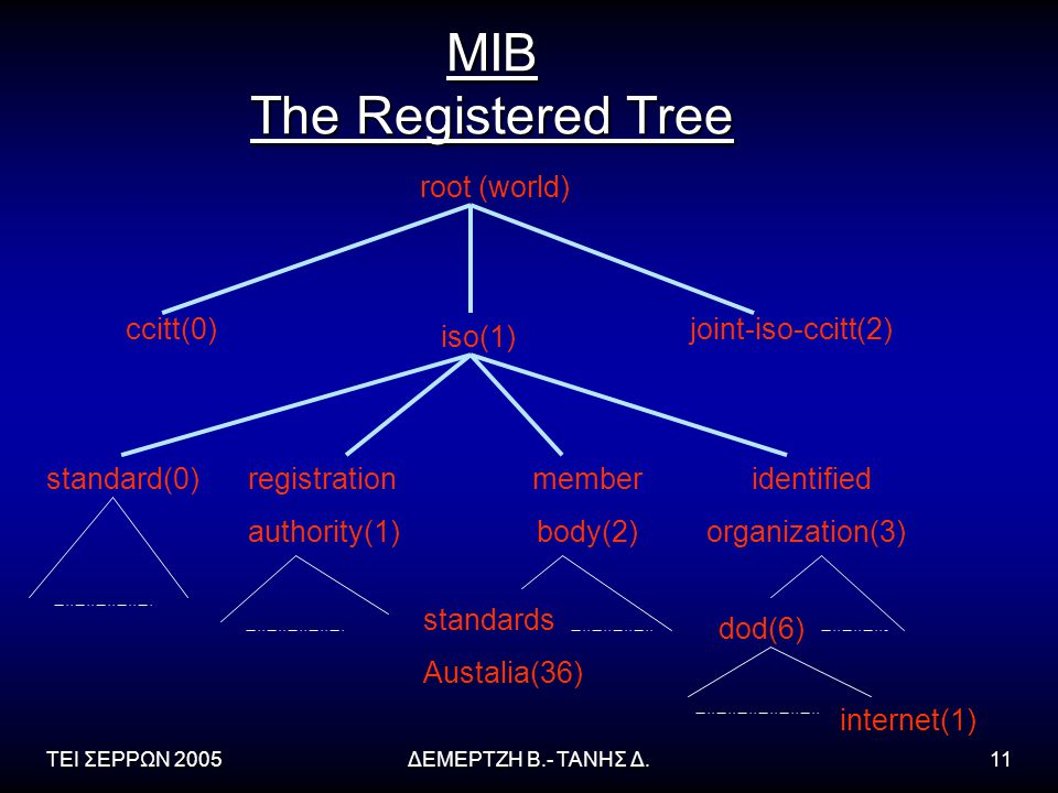 MIB The Registered Tree