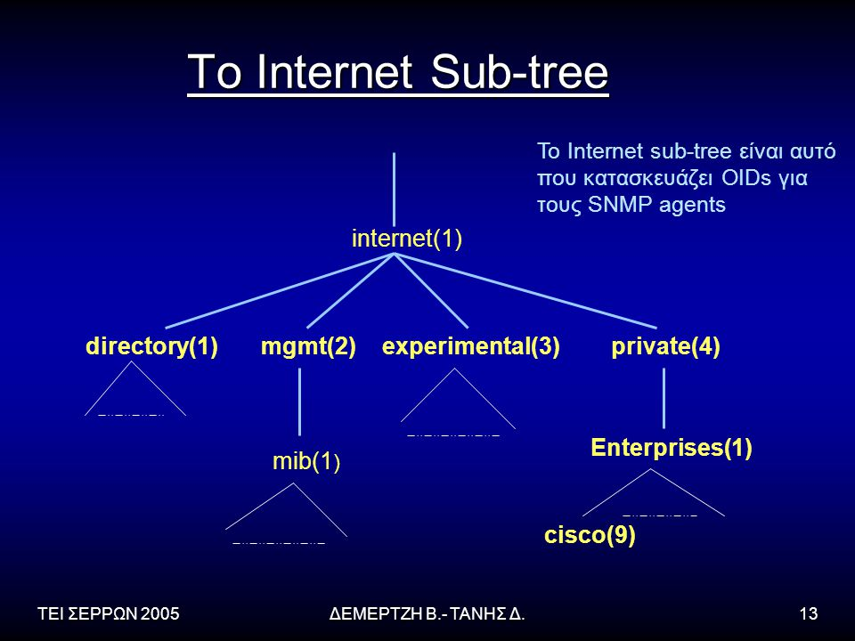 To Internet Sub-tree internet(1) directory(1) mgmt(2) experimental(3)
