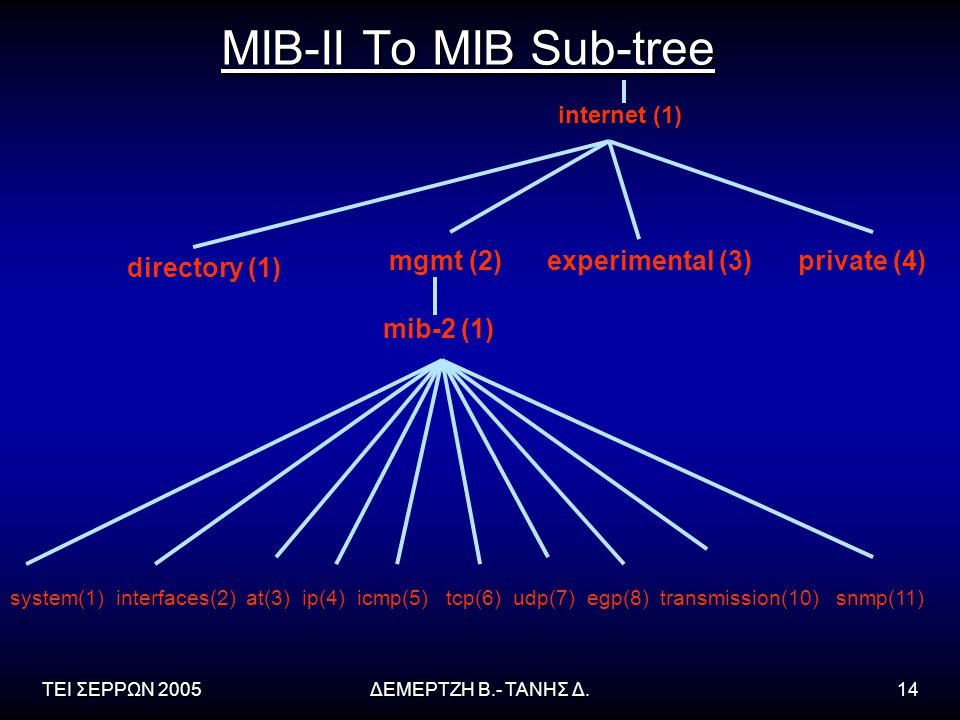 MIB-II To MIB Sub-tree mgmt (2) experimental (3) private (4)