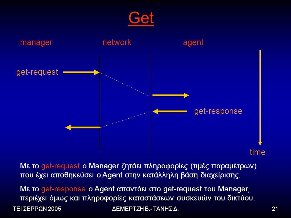 Get manager network agent get-request get-response time