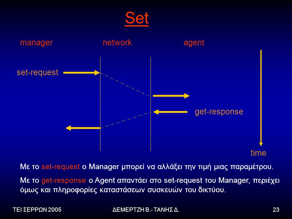 Set manager network agent set-request get-response time