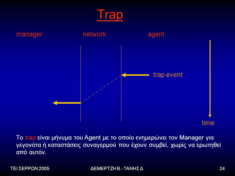 Trap manager network agent trap event time