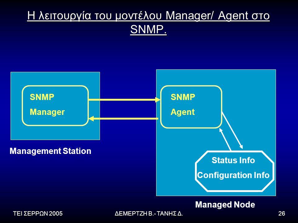 Η λειτουργία του μοντέλου Manager/ Agent στο SNMP.