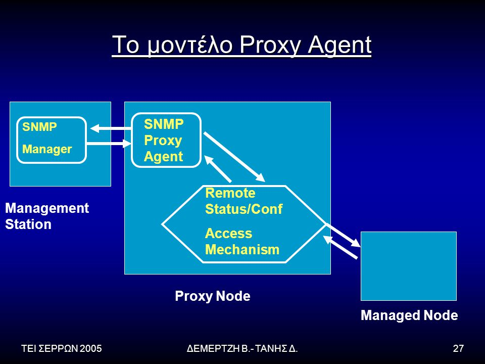 Το μοντέλο Proxy Agent SNMP Proxy Agent Remote Status/Conf