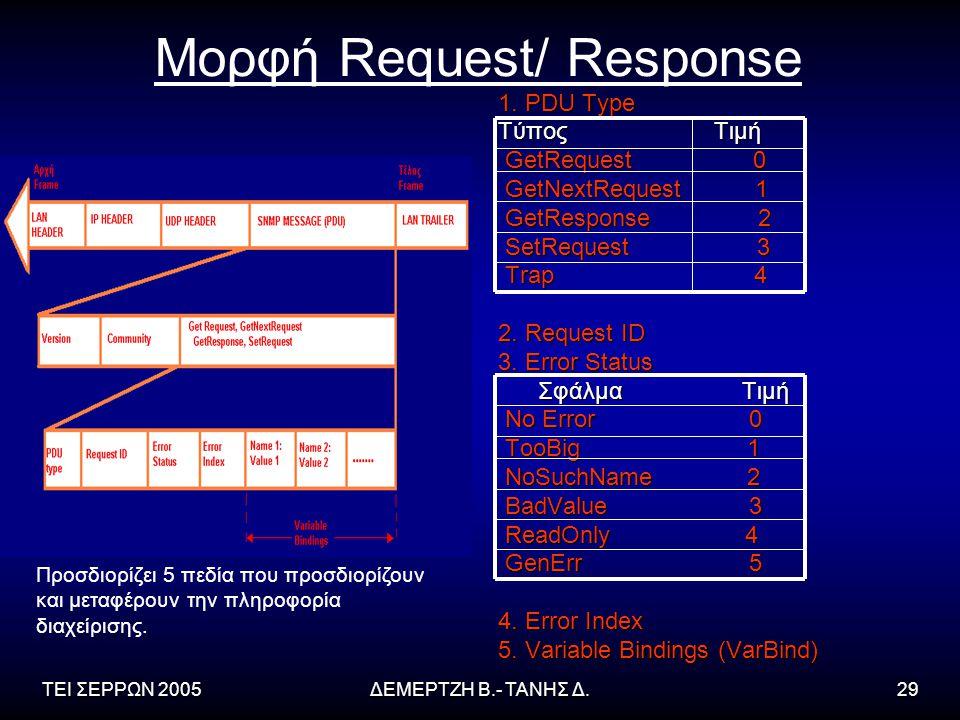 Μορφή Request/ Response