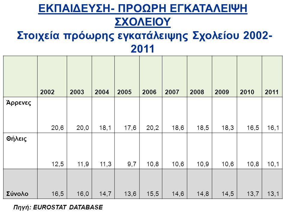 ΕΚΠΑΙΔΕΥΣΗ- ΠΡΟΩΡΗ ΕΓΚΑΤΑΛΕΙΨΗ ΣΧΟΛΕΙΟΥ Στοιχεία πρόωρης εγκατάλειψης Σχολείου 2002-2011