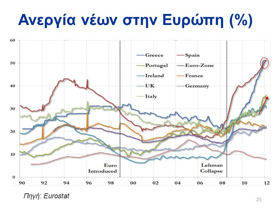 Ανεργία νέων στην Ευρώπη (%)