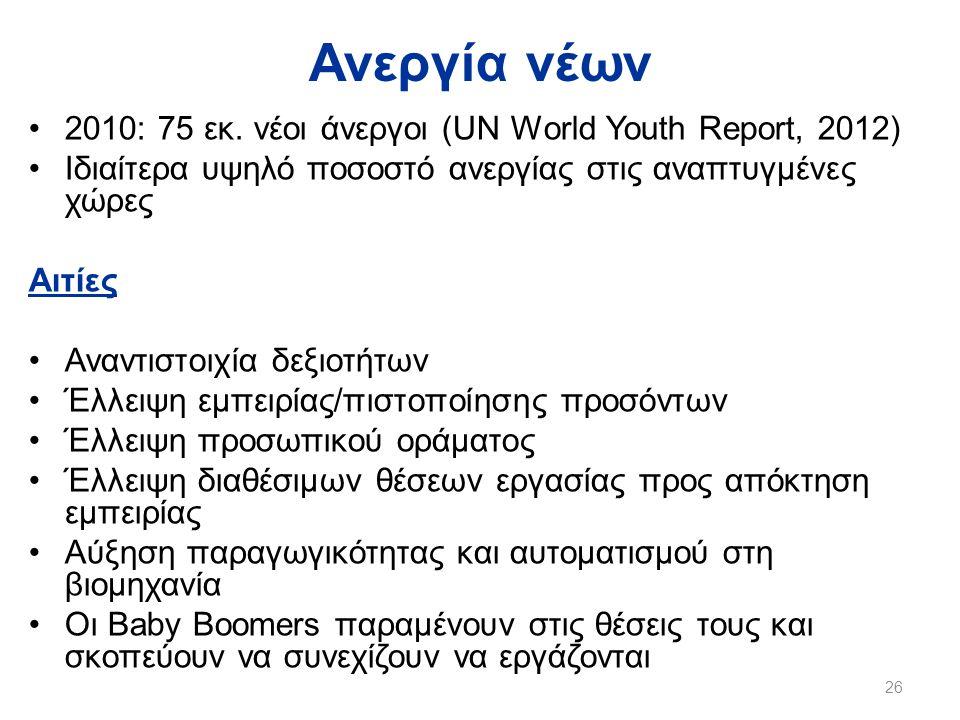 Ανεργία νέων 2010: 75 εκ. νέοι άνεργοι (UN World Youth Report, 2012)
