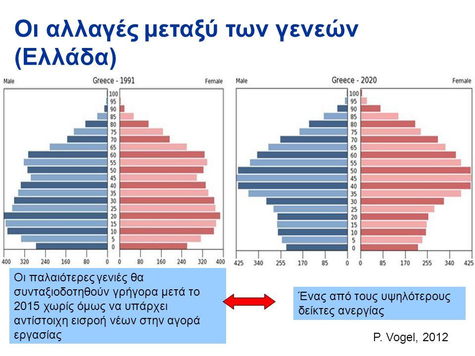Οι αλλαγές μεταξύ των γενεών (Ελλάδα)