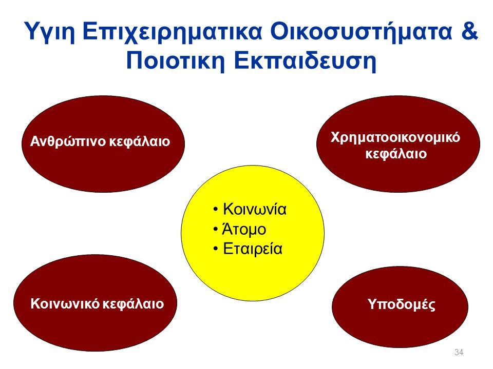 Υγιη Επιχειρηματικα Οικοσυστήματα & Ποιοτικη Εκπαιδευση