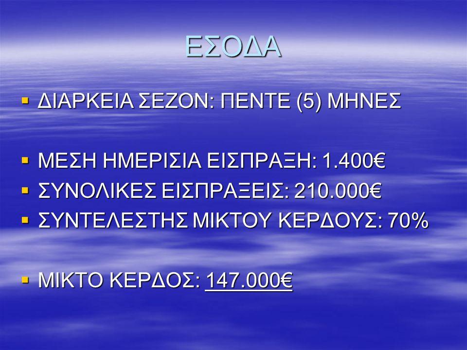ΕΣΟΔΑ ΔΙΑΡΚΕΙΑ ΣΕΖΟΝ: ΠΕΝΤΕ (5) ΜΗΝΕΣ ΜΕΣΗ ΗΜΕΡΙΣΙΑ ΕΙΣΠΡΑΞΗ: 1.400€