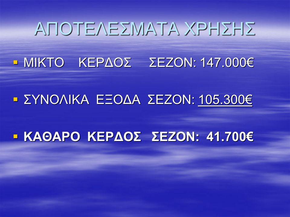 ΑΠΟΤΕΛΕΣΜΑΤΑ ΧΡΗΣΗΣ ΜΙΚΤΟ ΚΕΡΔΟΣ ΣΕΖΟΝ: 147.000€