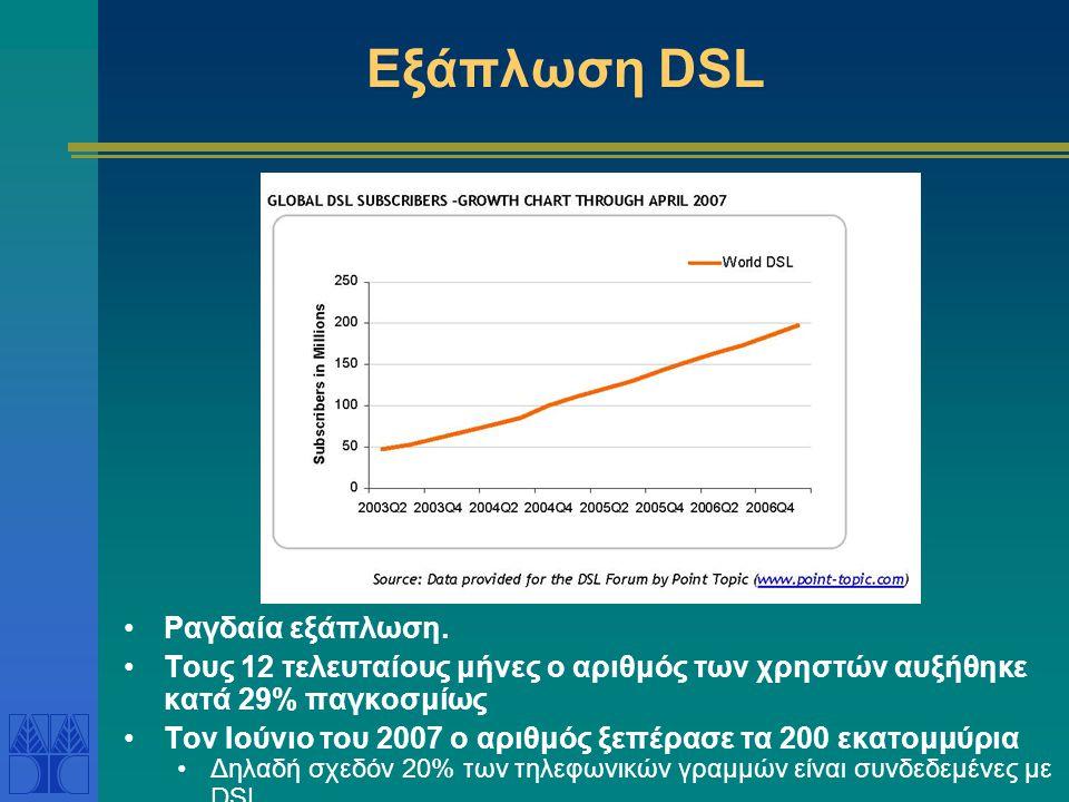 Εξάπλωση DSL Ραγδαία εξάπλωση.