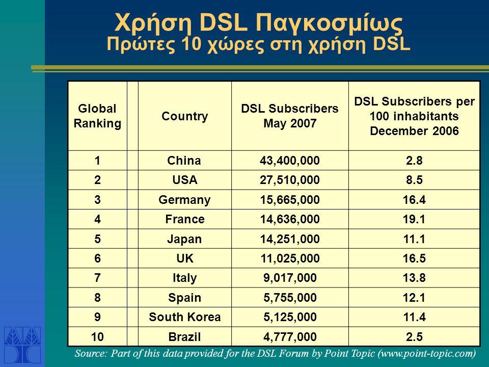 Χρήση DSL Παγκοσμίως Πρώτες 10 χώρες στη χρήση DSL