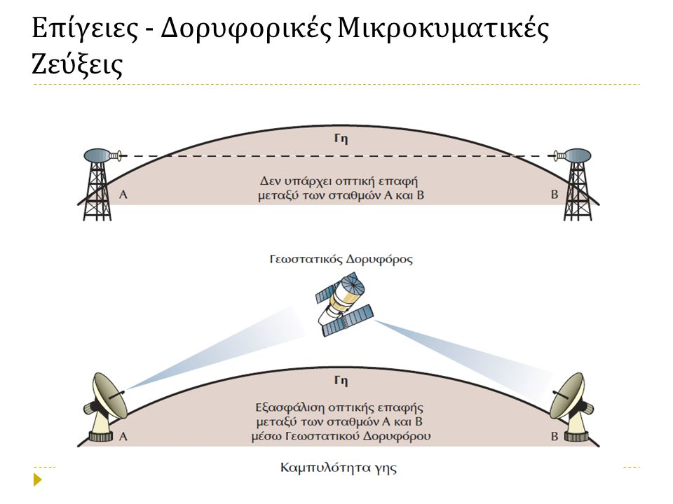Επίγειες - Δορυφορικές Μικροκυματικές Ζεύξεις