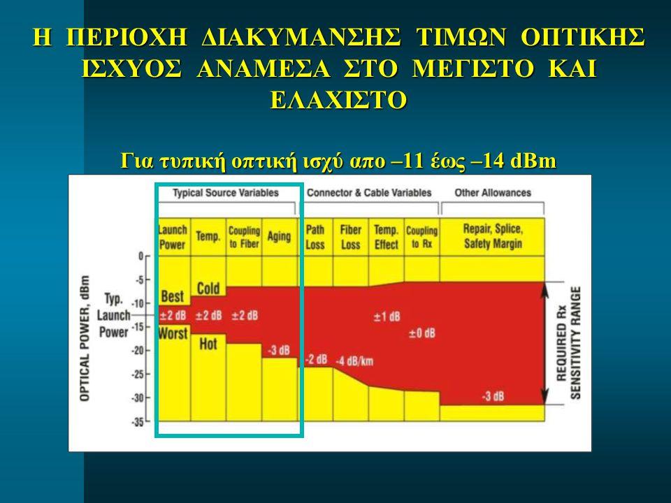 Για τυπική οπτική ισχύ απο –11 έως –14 dBm
