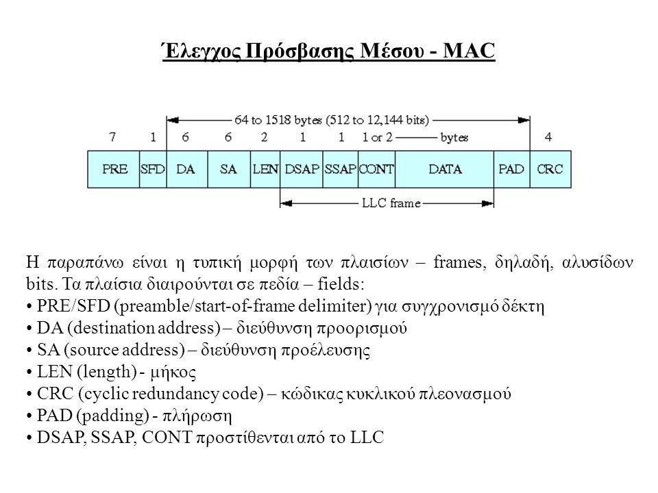 Έλεγχος Πρόσβασης Μέσου - MAC