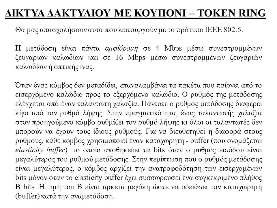 ΔΙΚΤΥΑ ΔΑΚΤΥΛΙΟΥ ΜΕ ΚΟΥΠΟΝΙ – TOKEN RING