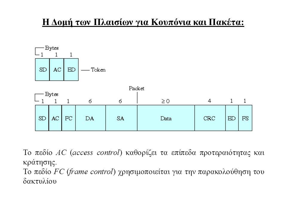 Η Δομή των Πλαισίων για Κουπόνια και Πακέτα: