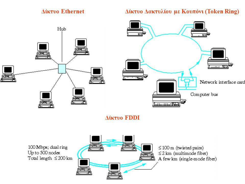 Δίκτυο Ethernet Δίκτυο Δακτυλίου με Κουπόνι (Token Ring) Δίκτυο FDDI
