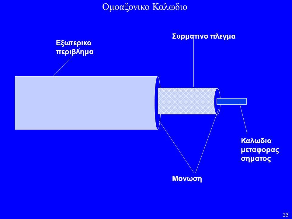 Ομοαξονικο Καλωδιο Συρματινο πλεγμα Εξωτερικο περιβλημα Καλωδιο