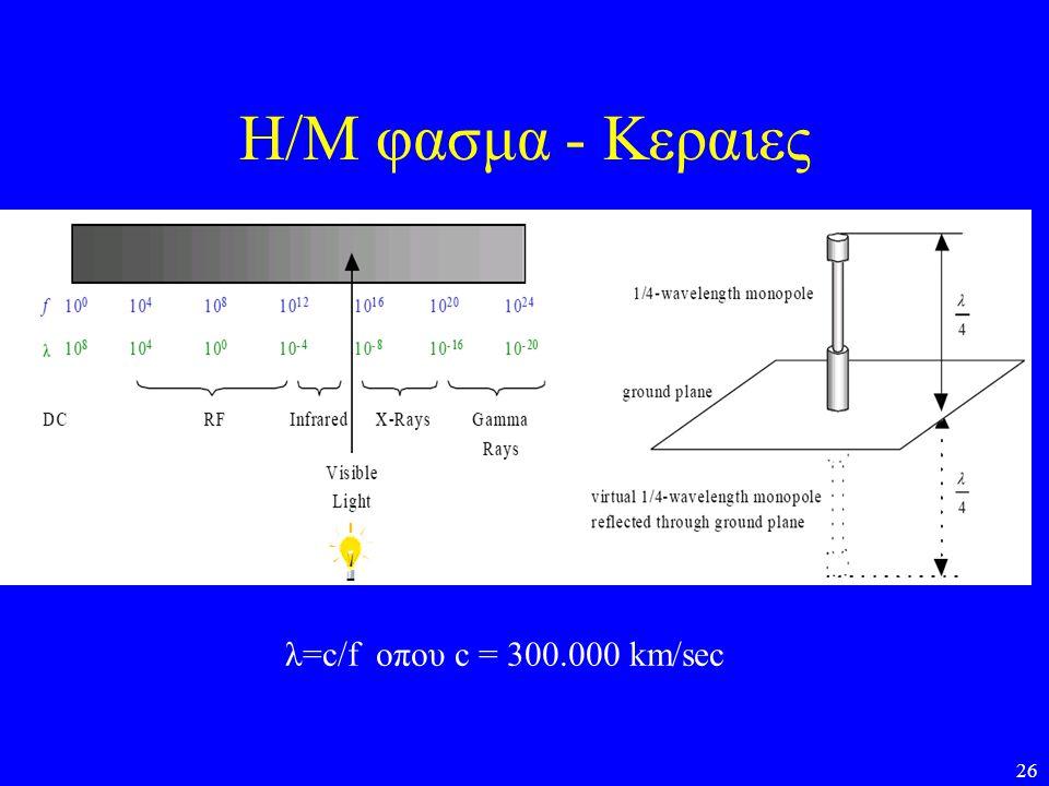 Η/Μ φασμα - Κεραιες λ=c/f οπου c = 300.000 km/sec