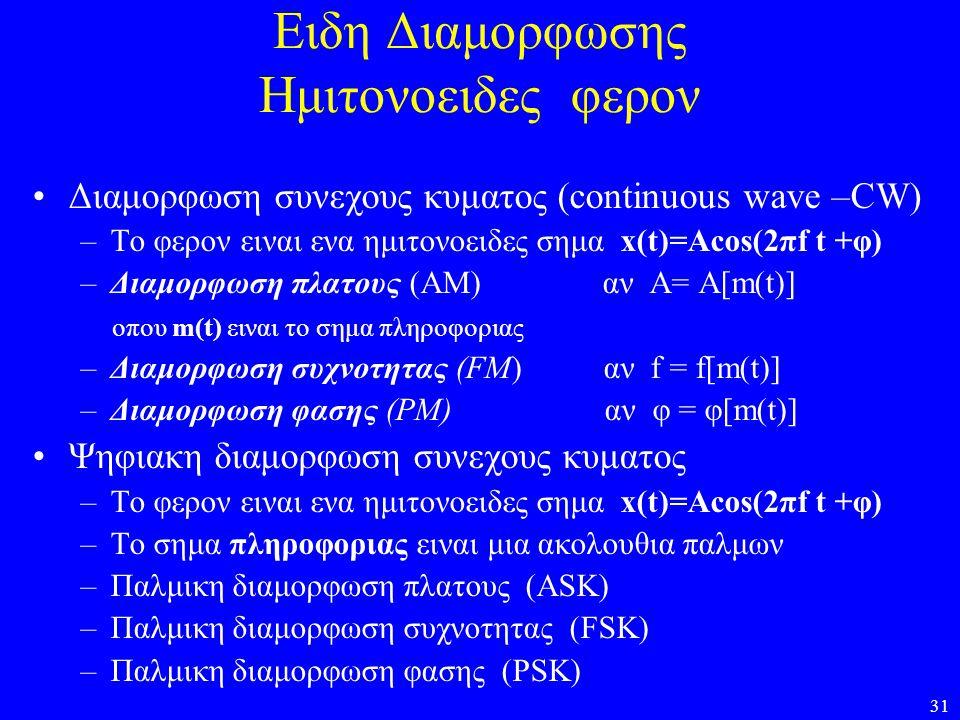 Ειδη Διαμορφωσης Ημιτονοειδες φερον