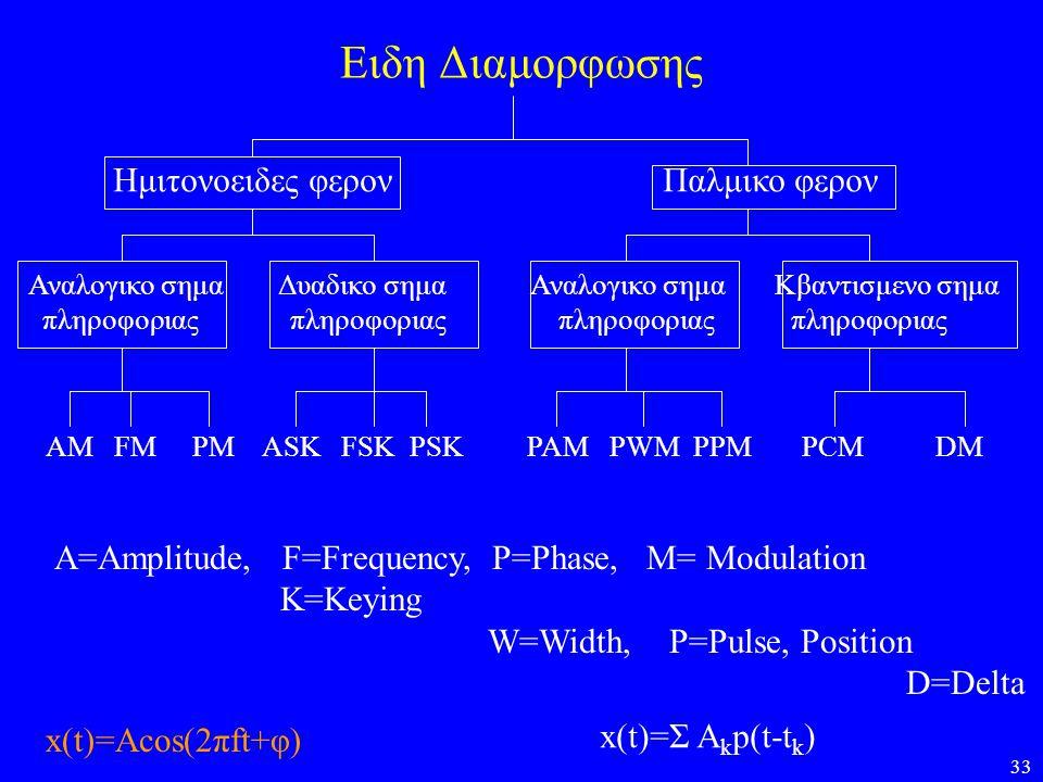 Ειδη Διαμορφωσης Ημιτονοειδες φερον Παλμικο φερον