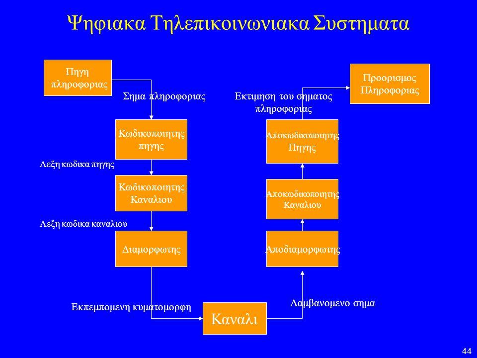 Ψηφιακα Τηλεπικοινωνιακα Συστηματα