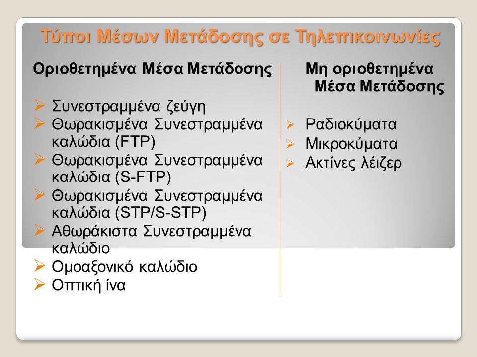 Τύποι Μέσων Μετάδοσης σε Τηλεπικοινωνίες