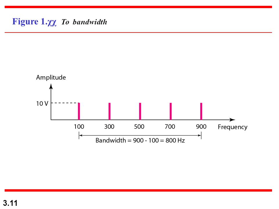 Figure 1.χχ Το bandwidth