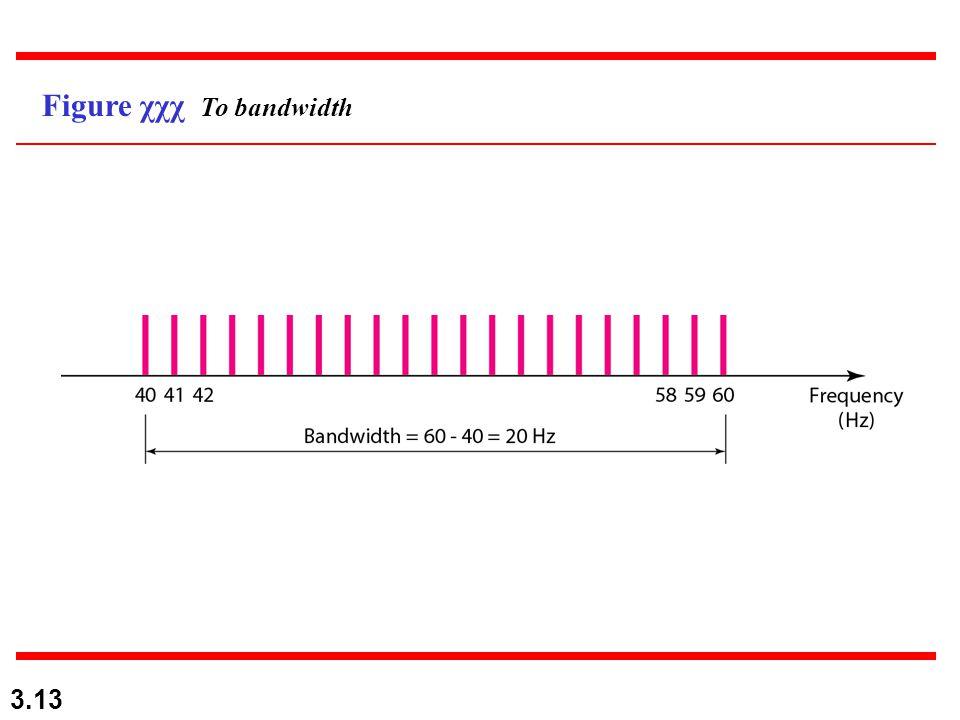 Figure χχχ Το bandwidth