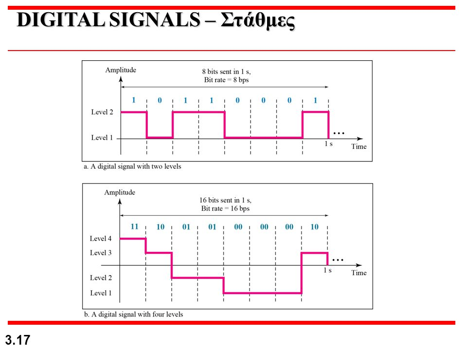 DIGITAL SIGNALS – Στάθμες