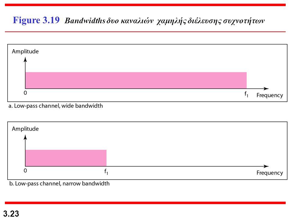 Figure 3.19 Bandwidths δυο καναλιών χαμηλής διέλευσης συχνοτήτων