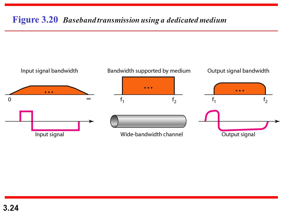 Figure 3.20 Baseband transmission using a dedicated medium