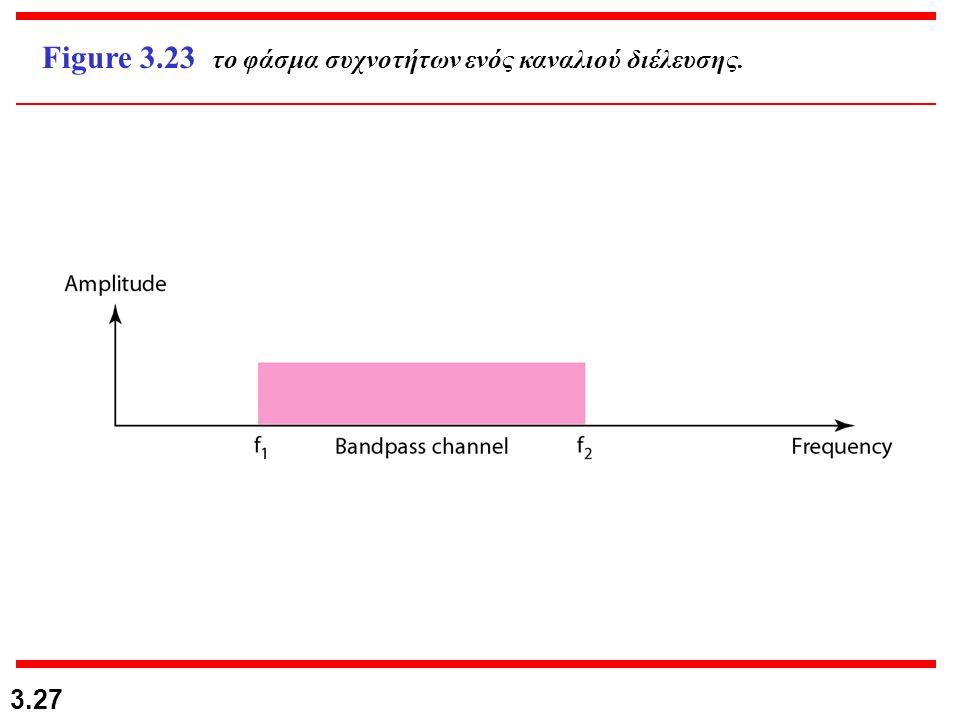 Figure 3.23 το φάσμα συχνοτήτων ενός καναλιού διέλευσης.