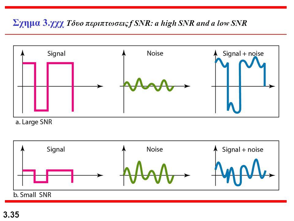 Σχημα 3.χχχ Tδυο περιπτωσεις f SNR: a high SNR and a low SNR