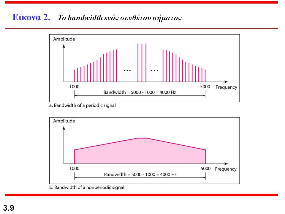 Εικονα 2. Το bandwidth ενός συνθέτου σήματος