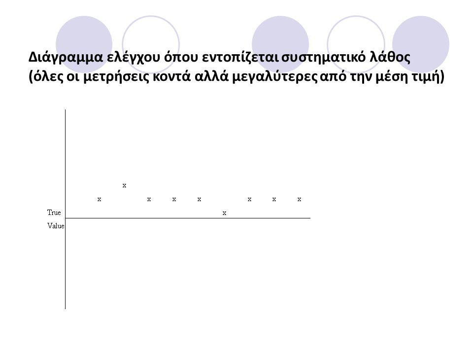 Διάγραμμα ελέγχου όπου εντοπίζεται συστηματικό λάθος