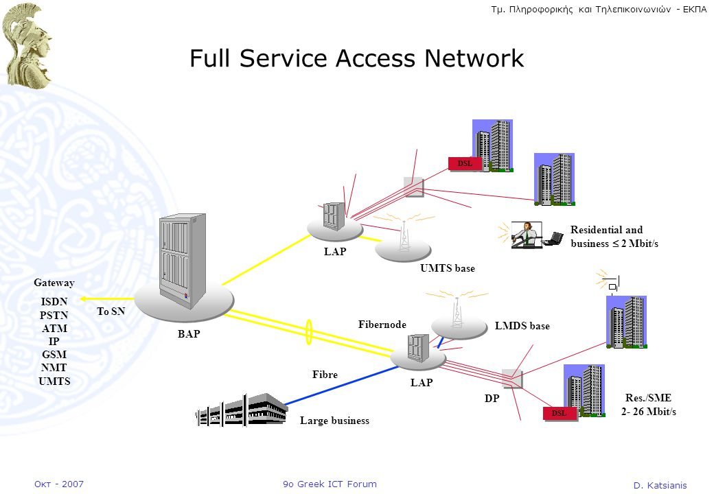 Full Service Access Network