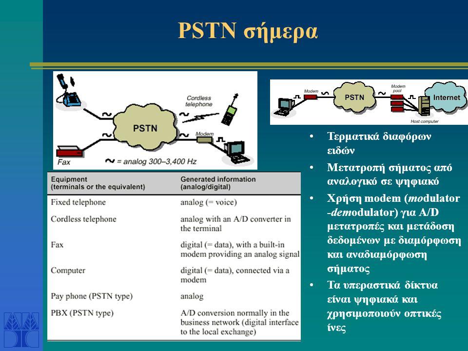 PSTN σήμερα Τερματικά διαφόρων ειδών