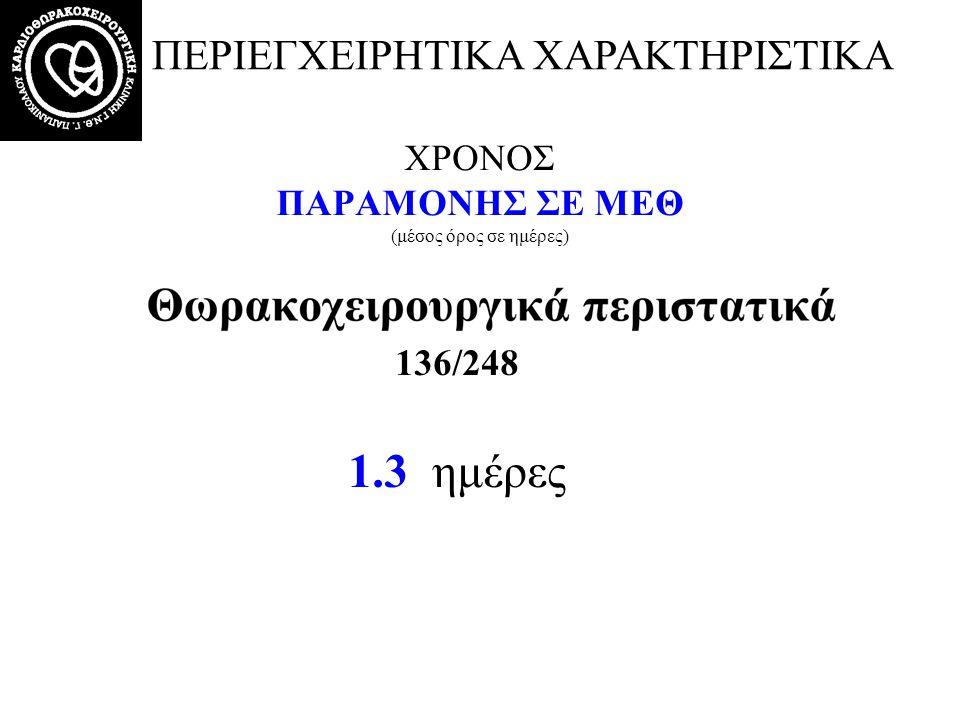 ΧΡΟΝΟΣ ΠΑΡΑΜΟΝΗΣ ΣΕ ΜΕΘ (μέσος όρος σε ημέρες)